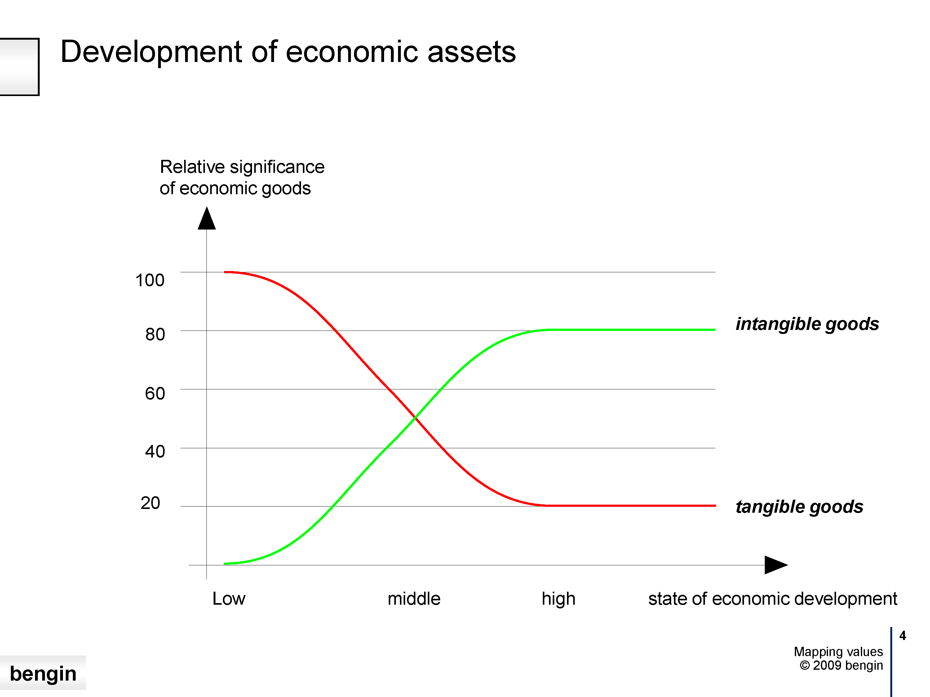Development of economic assets