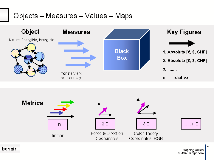 Expanding Value Paradigm and Metric System - SwissRe