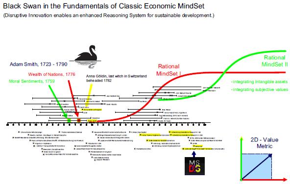 Innovation in den Wirtschaftstheorien