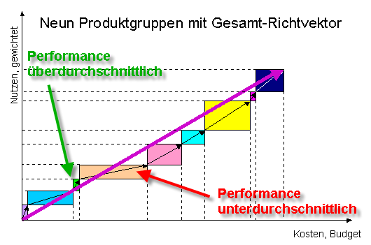 Kosten und Nutzen kombiniert. (C) Peter Bretscher