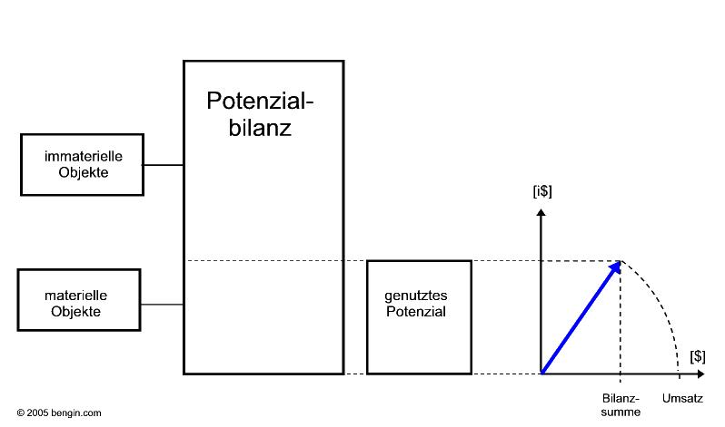 potenzialbilanz001